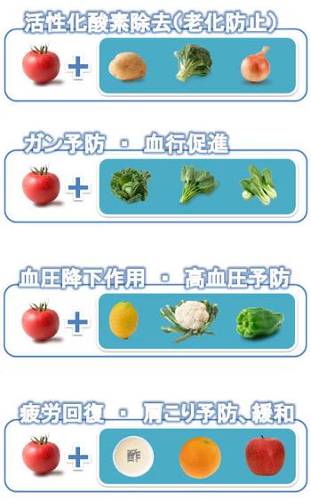 トマトの栄養素 ガンや老化を予防! 食べ合わせで効能・効果UP!
