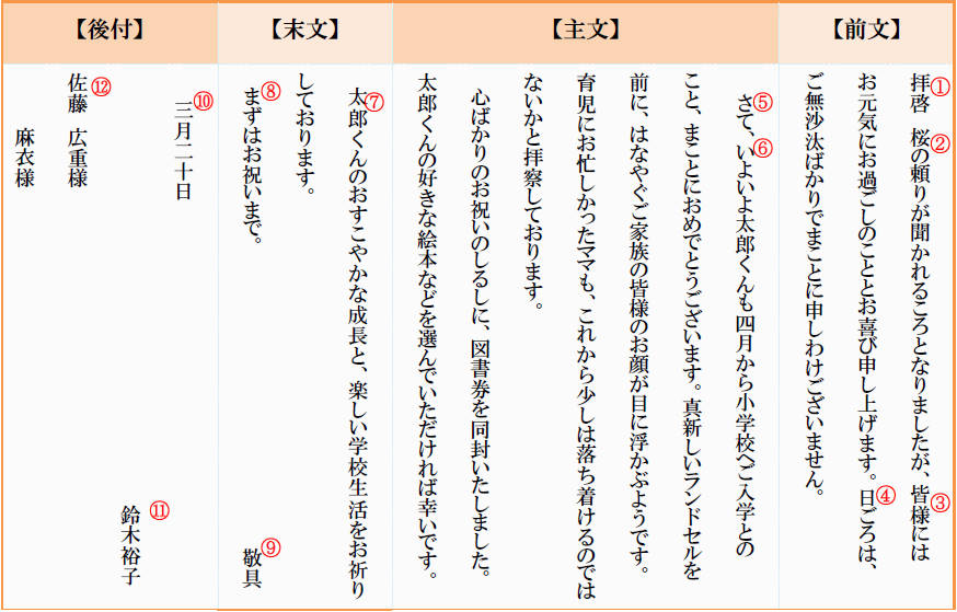 入学祝いの手紙文の構成文例